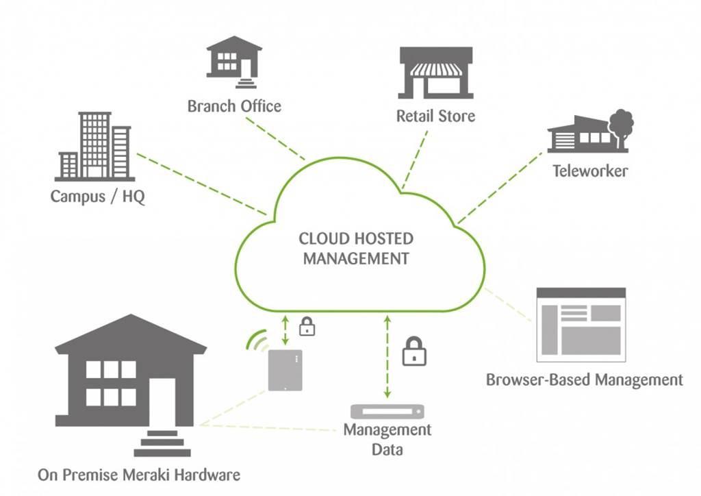 Meraki diagram van cloud hosted management